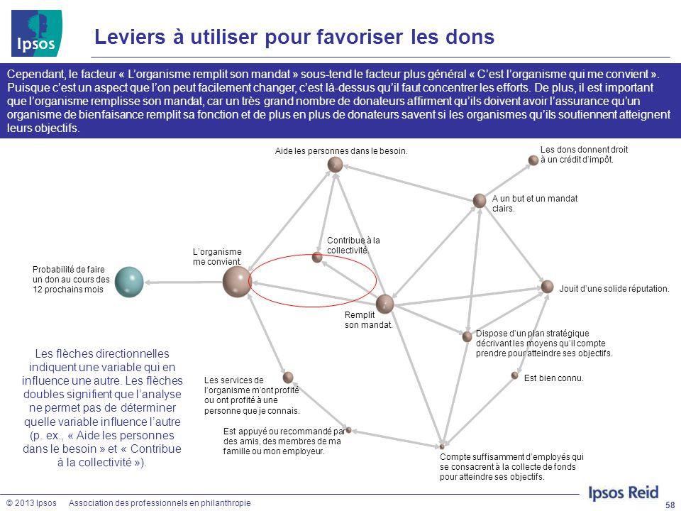 © 2013 IpsosAssociation des professionnels en philanthropie 58 Cependant, le facteur « L'organisme remplit son mandat » sous-tend le facteur plus géné