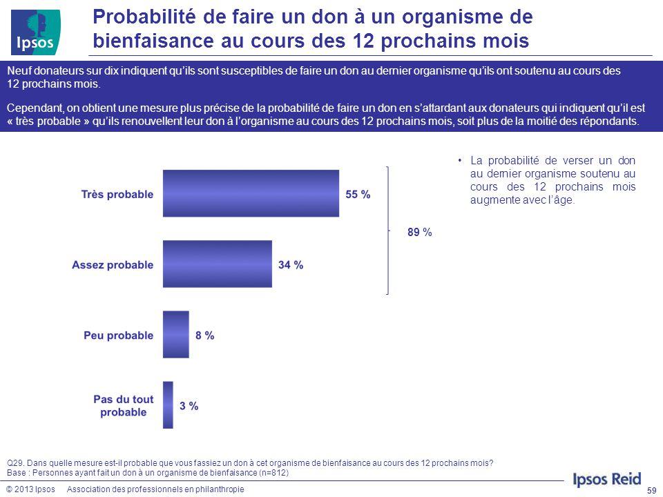 © 2013 IpsosAssociation des professionnels en philanthropie Probabilité de faire un don à un organisme de bienfaisance au cours des 12 prochains mois