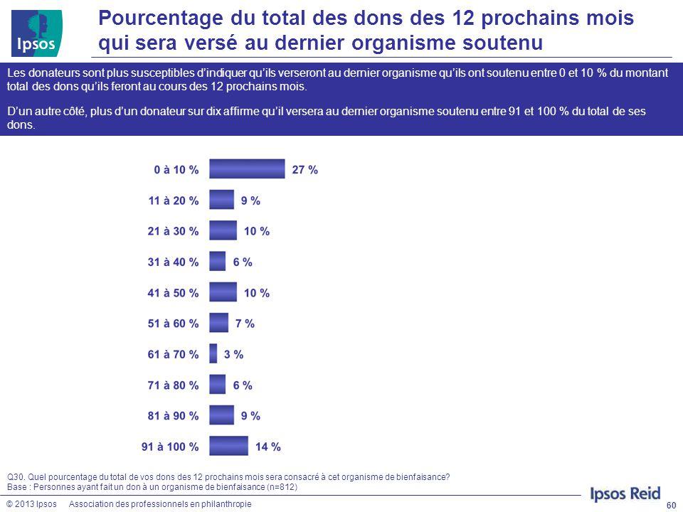 © 2013 IpsosAssociation des professionnels en philanthropie Pourcentage du total des dons des 12 prochains mois qui sera versé au dernier organisme so