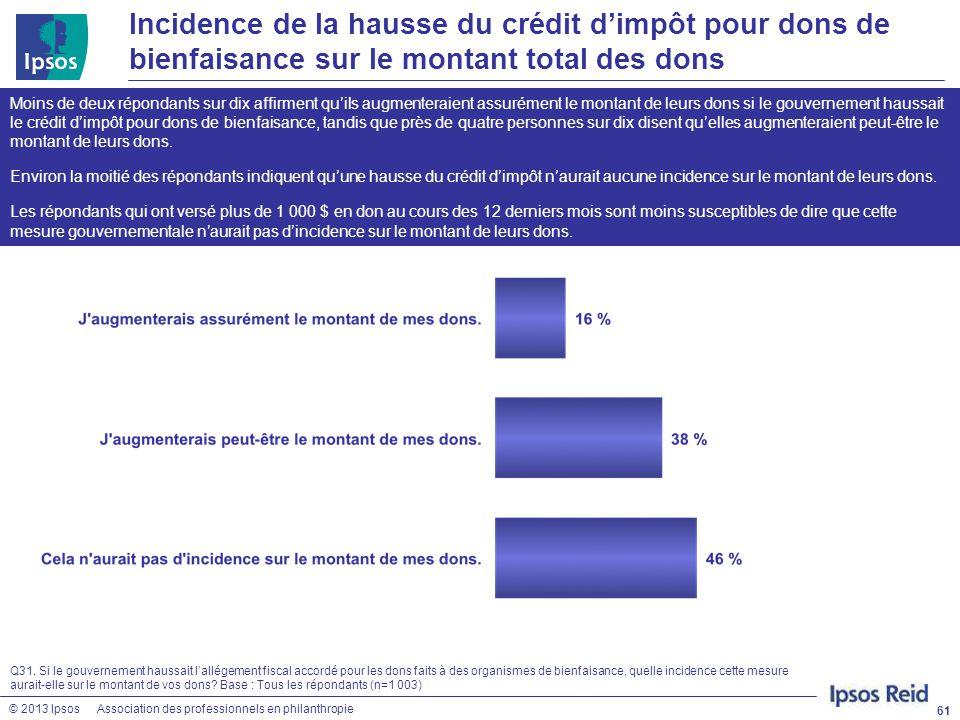 © 2013 IpsosAssociation des professionnels en philanthropie Incidence de la hausse du crédit d'impôt pour dons de bienfaisance sur le montant total de
