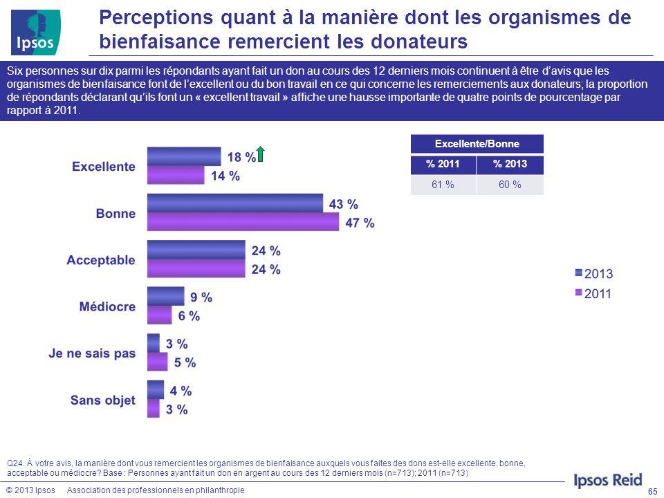 © 2013 IpsosAssociation des professionnels en philanthropie Perceptions quant à la manière dont les organismes de bienfaisance remercient les donateur