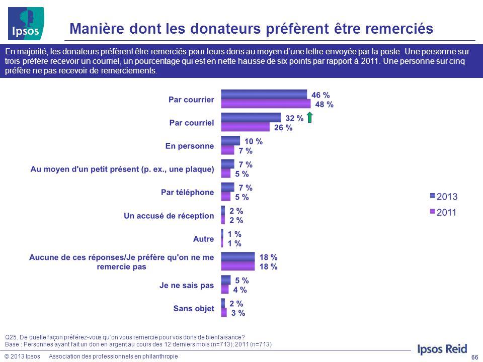 © 2013 IpsosAssociation des professionnels en philanthropie Manière dont les donateurs préfèrent être remerciés 66 Q25. De quelle façon préférez-vous