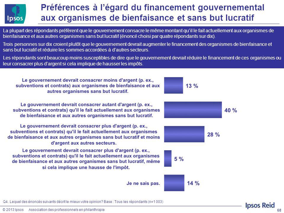 © 2013 IpsosAssociation des professionnels en philanthropie Préférences à l'égard du financement gouvernemental aux organismes de bienfaisance et sans