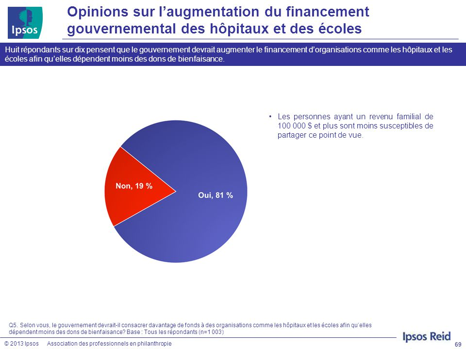© 2013 IpsosAssociation des professionnels en philanthropie Opinions sur l'augmentation du financement gouvernemental des hôpitaux et des écoles 69 Hu