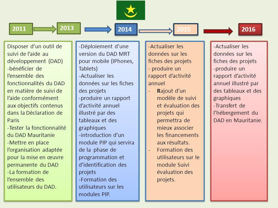 23 novembre 20144 2011 2013 2014 2016 Disposer d'un outil de suivi de l'aide au développement (DAD) -bénéficier de l'ensemble des fonctionnalités du DAD en matière de suivi de l'aide conformément aux objectifs contenus dans la Déclaration de Paris -Tester la fonctionnalité du DAD Mauritanie -Mettre en place l'organisation adaptée pour la mise en œuvre permanente du DAD -La formation de l'ensemble des utilisateurs du DAD.