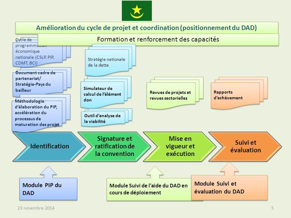 23 novembre 20145 Identification Signature et ratification de la convention Mise en vigueur et exécution Suivi et évaluation Document cadre de partenariat/ Stratégie-Pays du bailleur Document cadre de partenariat/ Stratégie-Pays du bailleur Cycle de programmation économique nationale (CSLP, PIP, CDMT, BCI) Module PIP du DAD Simulateur de calcul de l'élément don Module Suivi de l'aide du DAD en cours de déploiement Module Suivi et évaluation du DAD Méthodologie d'élaboration du PIP, accélération du processus de maturation des projet Amélioration du cycle de projet et coordination (positionnement du DAD) Revues de projets et revues sectorielles Rapports d'achèvement Formation et renforcement des capacités Stratégie nationale de la dette Outil d'analyse de la viabilité