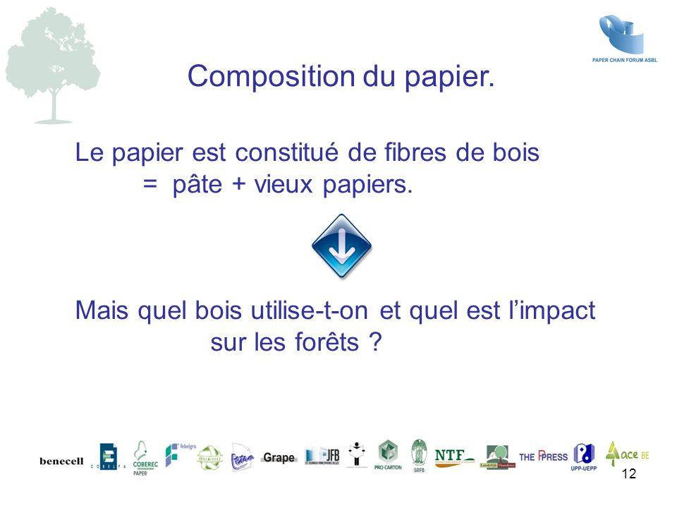 Le papier est constitué de fibres de bois = pâte + vieux papiers. Mais quel bois utilise-t-on et quel est l'impact sur les forêts ? Composition du pap