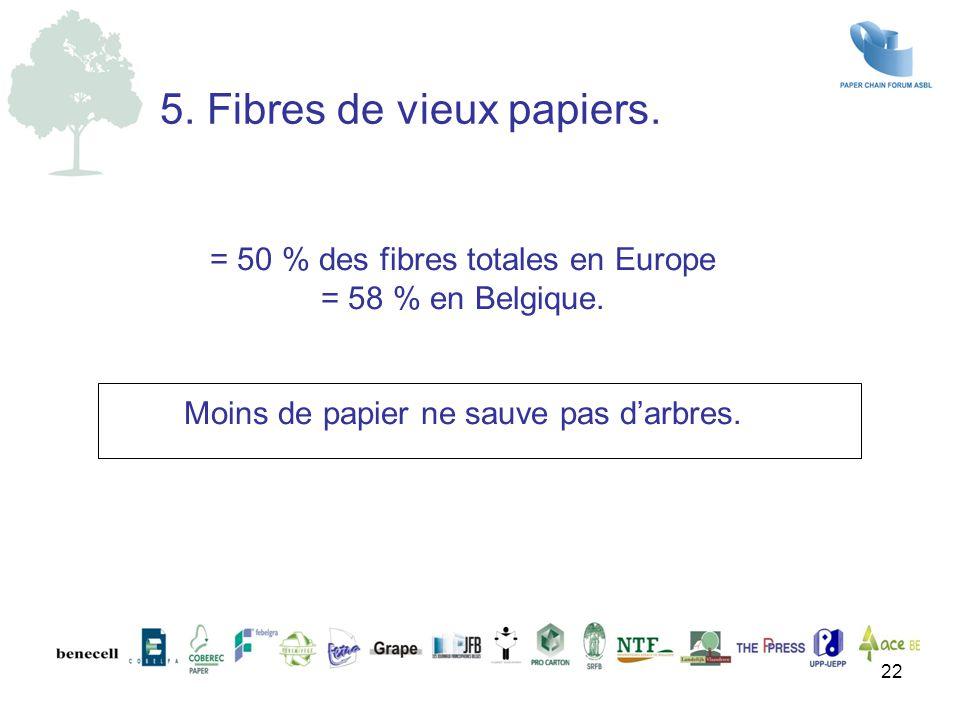 = 50 % des fibres totales en Europe = 58 % en Belgique. Moins de papier ne sauve pas d'arbres. 5. Fibres de vieux papiers. 22