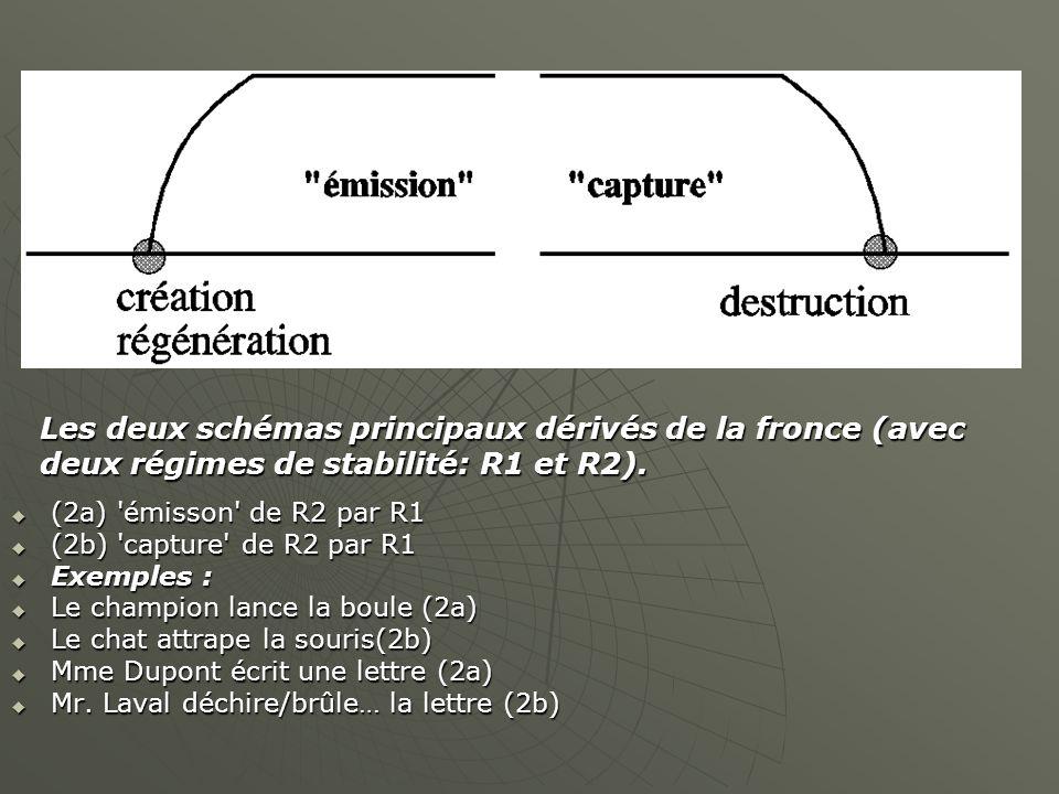  (2a) 'émisson' de R2 par R1  (2b) 'capture' de R2 par R1  Exemples :  Le champion lance la boule (2a)  Le chat attrape la souris(2b)  Mme Dupon