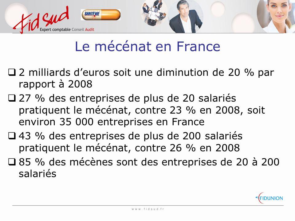  2 milliards d'euros soit une diminution de 20 % par rapport à 2008  27 % des entreprises de plus de 20 salariés pratiquent le mécénat, contre 23 % en 2008, soit environ 35 000 entreprises en France  43 % des entreprises de plus de 200 salariés pratiquent le mécénat, contre 26 % en 2008  85 % des mécènes sont des entreprises de 20 à 200 salariés