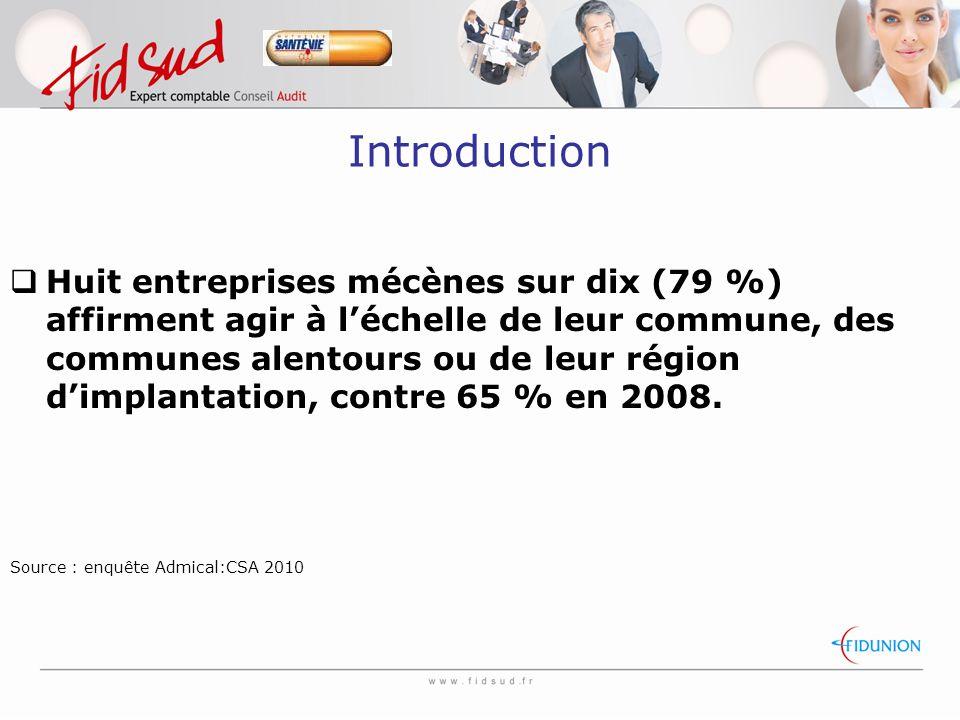 Introduction  Huit entreprises mécènes sur dix (79 %) affirment agir à l'échelle de leur commune, des communes alentours ou de leur région d'implantation, contre 65 % en 2008.