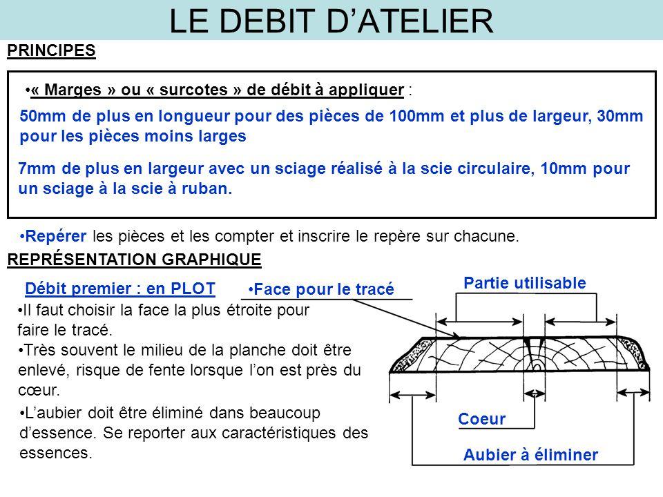 LE DEBIT D'ATELIER PRINCIPES « Marges » ou « surcotes » de débit à appliquer : 50mm de plus en longueur pour des pièces de 100mm et plus de largeur, 3