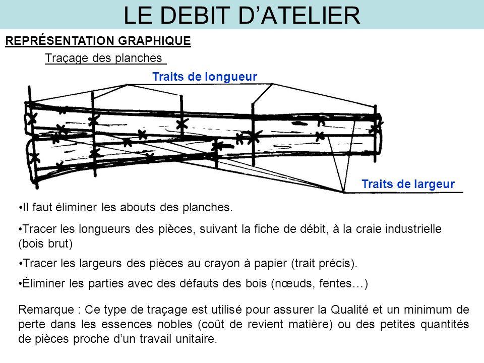 LE DEBIT D'ATELIER REPRÉSENTATION GRAPHIQUE Traçage des planches Traits de longueur Traits de largeur Il faut éliminer les abouts des planches. Tracer