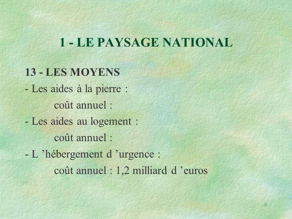 6 1 - LE PAYSAGE NATIONAL 13 - LES MOYENS - Les aides à la pierre : coût annuel : - Les aides au logement : coût annuel : - L 'hébergement d 'urgence : coût annuel : 1,2 milliard d 'euros