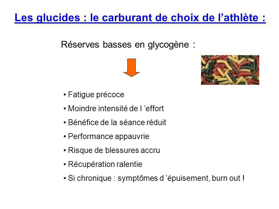 Réserves basses en glycogène : Fatigue précoce Moindre intensité de l 'effort Bénéfice de la séance réduit Performance appauvrie Risque de blessures a