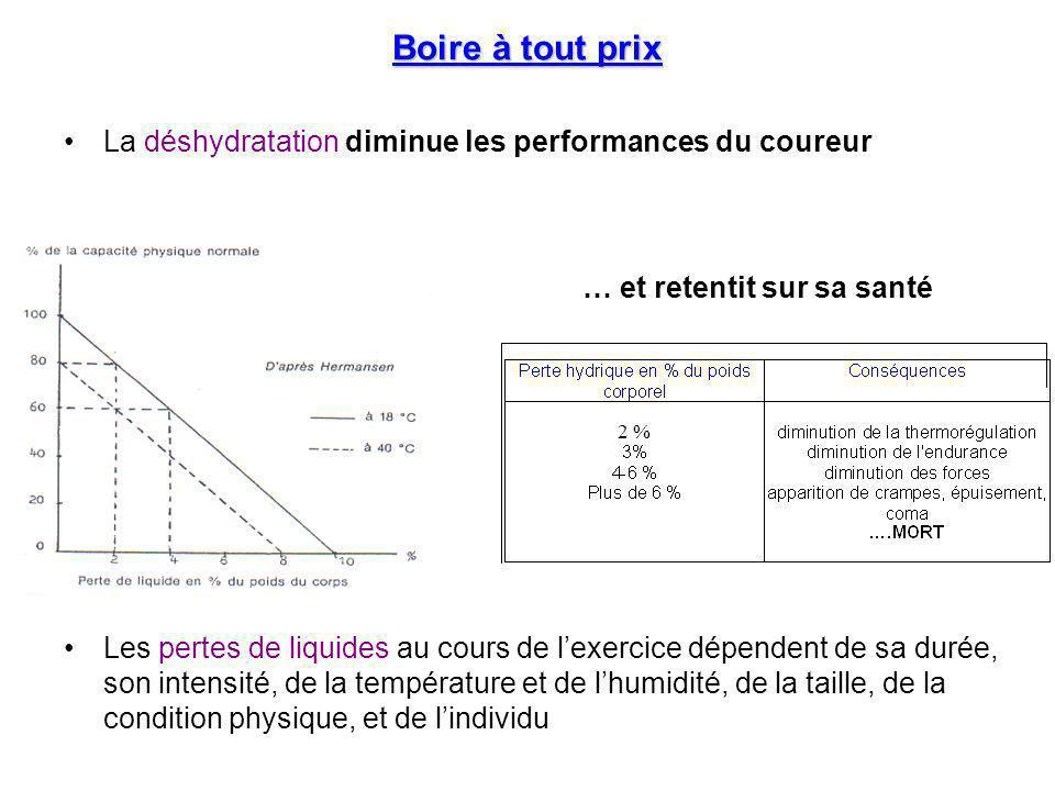 Boire à tout prix La déshydratation diminue les performances du coureur Les pertes de liquides au cours de l'exercice dépendent de sa durée, son inten