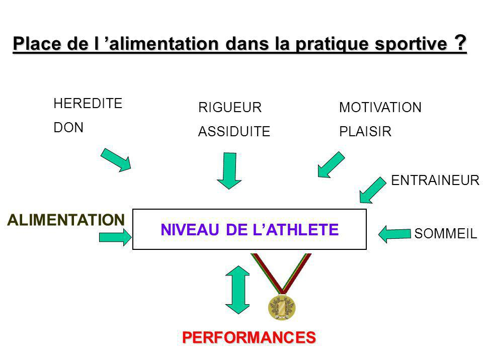 : Place de l 'alimentation dans la pratique sportive ? PERFORMANCES HEREDITE DON MOTIVATION PLAISIR RIGUEUR ASSIDUITE NIVEAU DE L'ATHLETE ALIMENTATION
