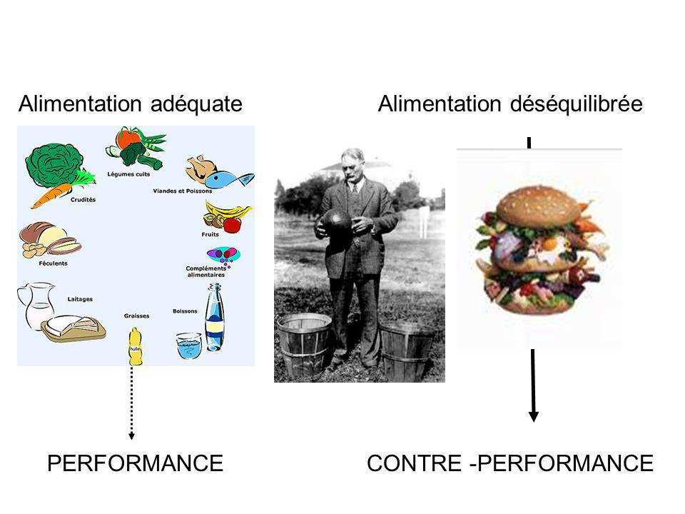 Alimentation adéquateAlimentation déséquilibrée CONTRE -PERFORMANCEPERFORMANCE
