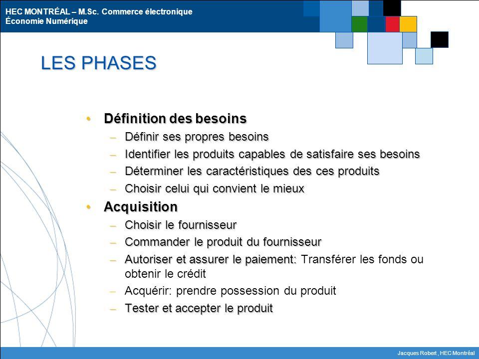 HEC MONTRÉAL – M.Sc. Commerce électronique Économie Numérique Jacques Robert, HEC Montréal Définition des besoinsDéfinition des besoins – Définir ses