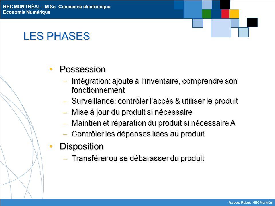 HEC MONTRÉAL – M.Sc. Commerce électronique Économie Numérique Jacques Robert, HEC Montréal LES PHASES PossessionPossession – Intégration: ajoute à l'i