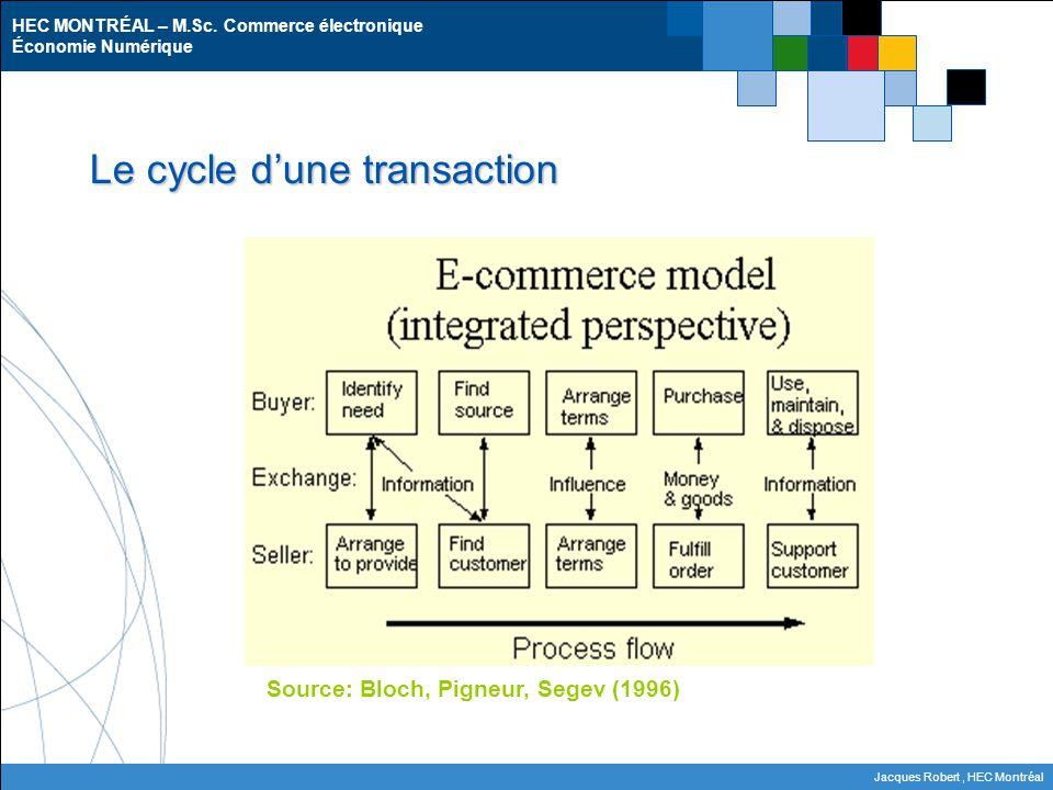 HEC MONTRÉAL – M.Sc. Commerce électronique Économie Numérique Jacques Robert, HEC Montréal Le cycle d'une transaction Source: Bloch, Pigneur, Segev (1