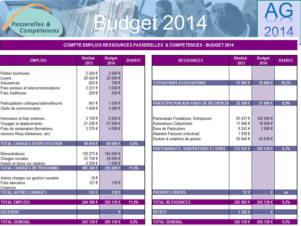 Sommaire Budget 2014