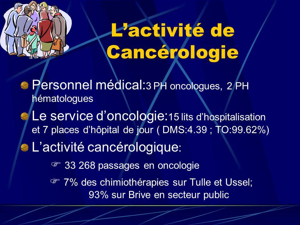 ONCORESE – BRIVE L'activité pharmaceutique au Centre hospitalier de Brive La P.U.I.