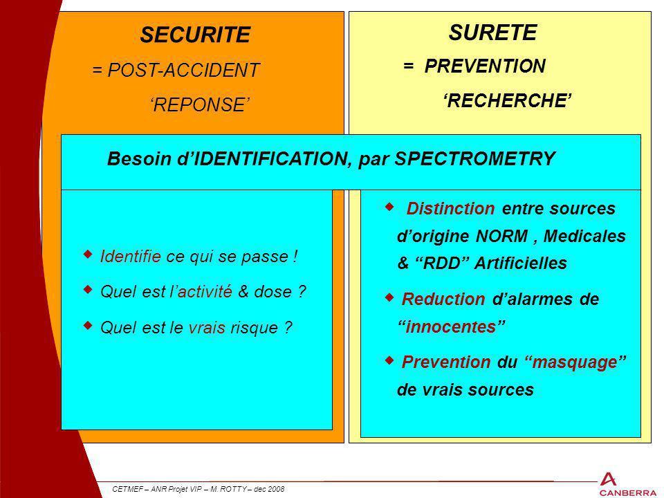 21 CETMEF – ANR Projet VIP – M. ROTTY – dec 2008 = POST-ACCIDENT 'REPONSE' SECURITE 21 SURETE = PREVENTION 'RECHERCHE'  Distinction entre sources d'o