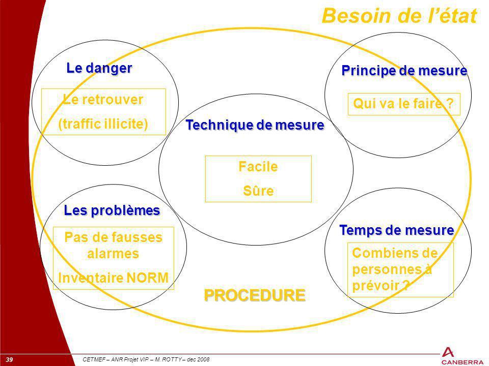 39 CETMEF – ANR Projet VIP – M. ROTTY – dec 2008 Besoin de l'état Le danger Les problèmes Technique de mesure Temps de mesure Principe de mesure PROCE