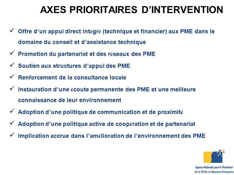 AXES PRIORITAIRES D'INTERVENTION Offre d ' un appui direct int é gr é (technique et financier) aux PME dans le domaine du conseil et d ' assistance te