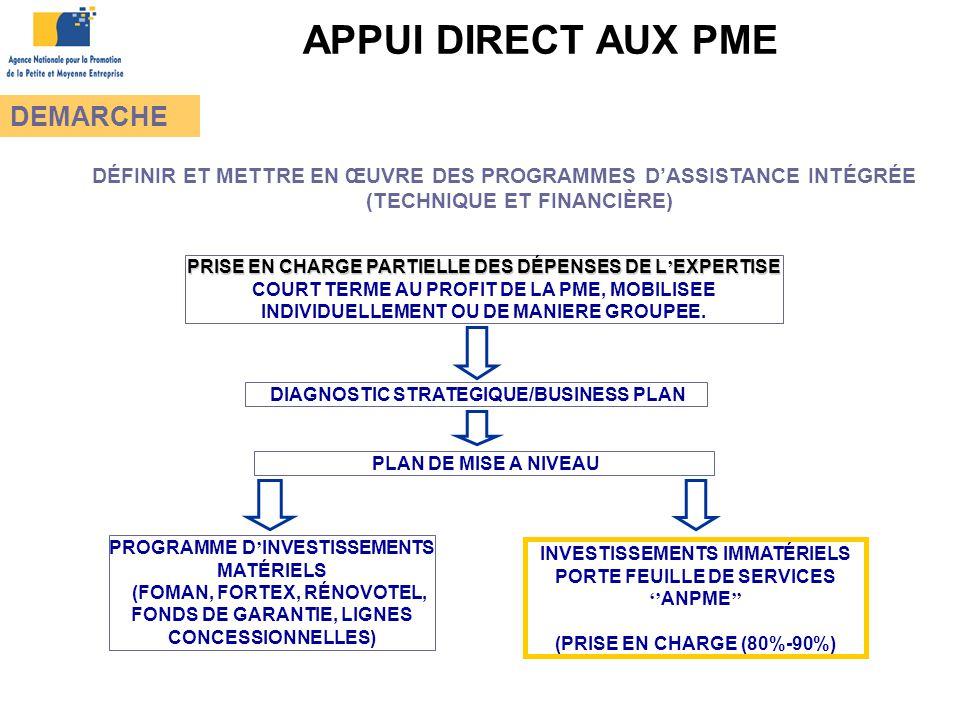 APPUI DIRECT AUX PME DEMARCHE DIAGNOSTIC STRATEGIQUE/BUSINESS PLAN PLAN DE MISE A NIVEAU PROGRAMME D ' INVESTISSEMENTS MATÉRIELS (FOMAN, FORTEX, RÉNOVOTEL, FONDS DE GARANTIE, LIGNES CONCESSIONNELLES) INVESTISSEMENTS IMMATÉRIELS PORTE FEUILLE DE SERVICES '' ANPME '' (PRISE EN CHARGE (80%-90%) PRISE EN CHARGE PARTIELLE DES DÉPENSES DE L ' EXPERTISE PRISE EN CHARGE PARTIELLE DES DÉPENSES DE L ' EXPERTISE COURT TERME AU PROFIT DE LA PME, MOBILISEE INDIVIDUELLEMENT OU DE MANIERE GROUPEE.