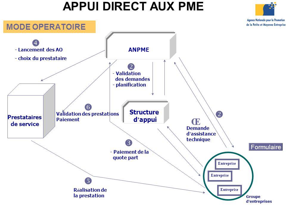 Entreprise Groupe d ' entreprises Structure d ' appui ANPME - Validation des prestations - Paiement  Œ Demande d ' assistance technique  - Validatio