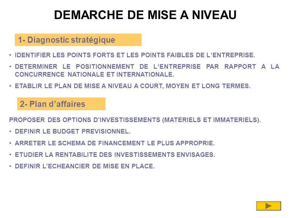 DEMARCHE DE MISE A NIVEAU IDENTIFIER LES POINTS FORTS ET LES POINTS FAIBLES DE L ' ENTREPRISE.
