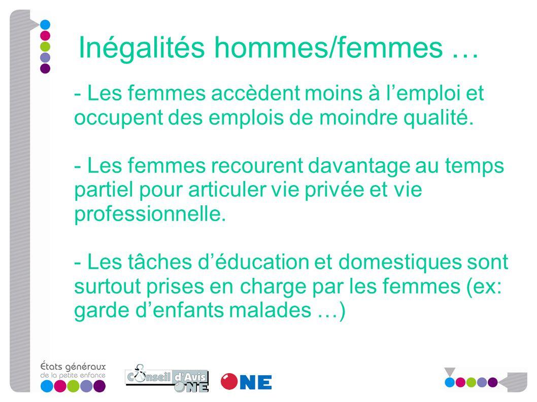- Les femmes accèdent moins à l'emploi et occupent des emplois de moindre qualité. - Les femmes recourent davantage au temps partiel pour articuler vi