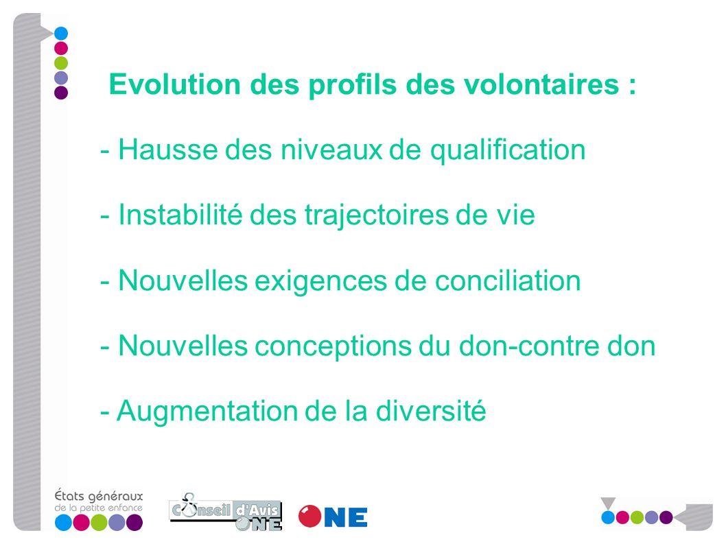 Evolution des profils des volontaires : - Hausse des niveaux de qualification - Instabilité des trajectoires de vie - Nouvelles exigences de conciliat