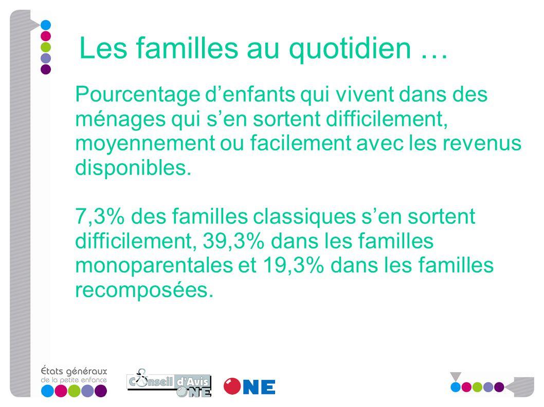 Pourcentage d'enfants qui vivent dans des ménages qui s'en sortent difficilement, moyennement ou facilement avec les revenus disponibles. 7,3% des fam
