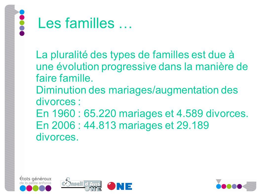 La pluralité des types de familles est due à une évolution progressive dans la manière de faire famille. Diminution des mariages/augmentation des divo