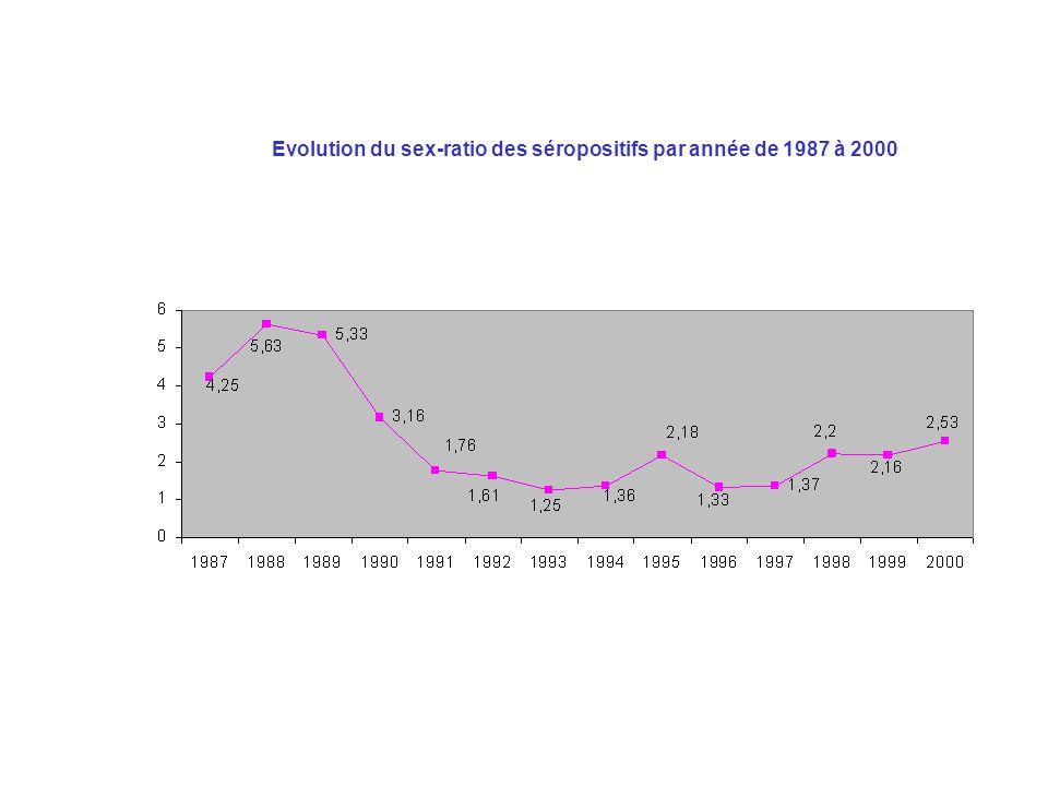Situation épidémiologique algérienne ( suite) La séro-surveillance réalisée en 1998 a permis de tester les procédures opérationnelles et la méthodologie de ces enquêtes.