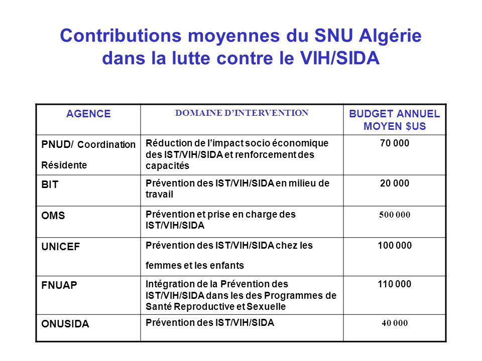 Rôle de la société civile algérienne dans la lutte contre le VIH/SIDA Le mouvement associatif a intégré le Programme National de Lutte contre le SIDA dans le cadre du PMT2 en 1994.