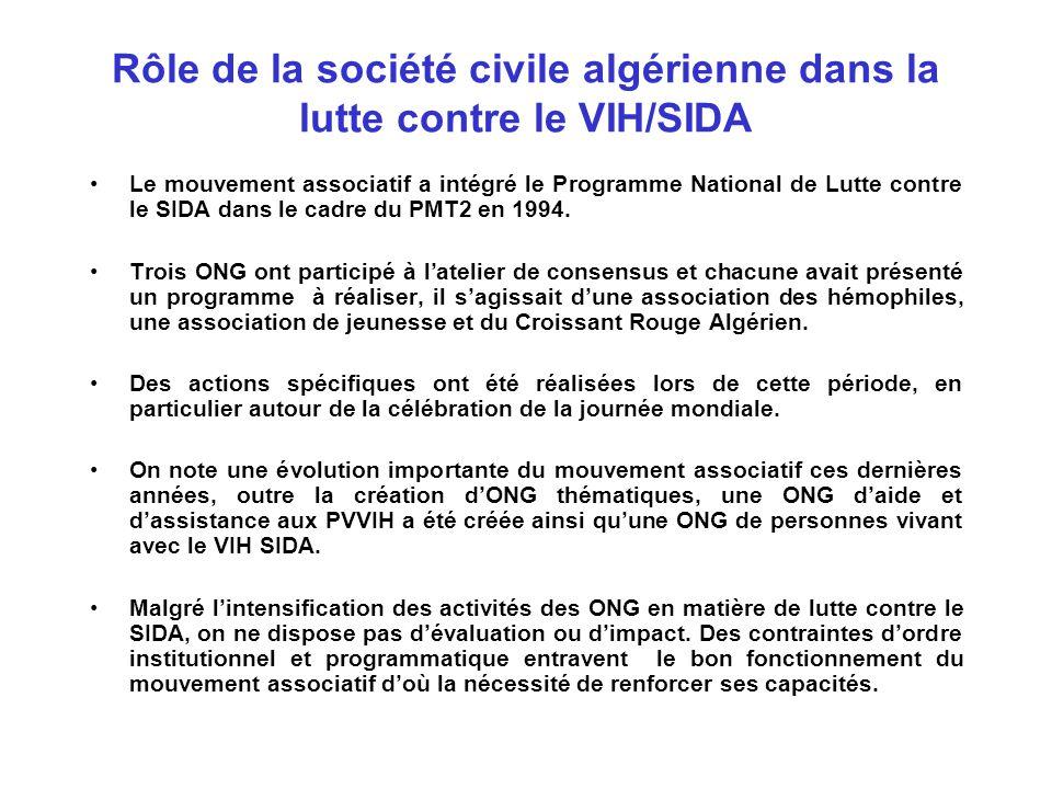 Rôle de la société civile algérienne dans la lutte contre le VIH/SIDA (suite) Les jeunes et les drogues : Plusieurs ONG s'occupent du problème du VIH/SIDA : Réalisation de supports didactiques Campagnes de prévention écoute et soutien aux personnes atteintes du SIDA Activités « spécial été » appelées « cap Prévention » Manifestations scientifiques Formation