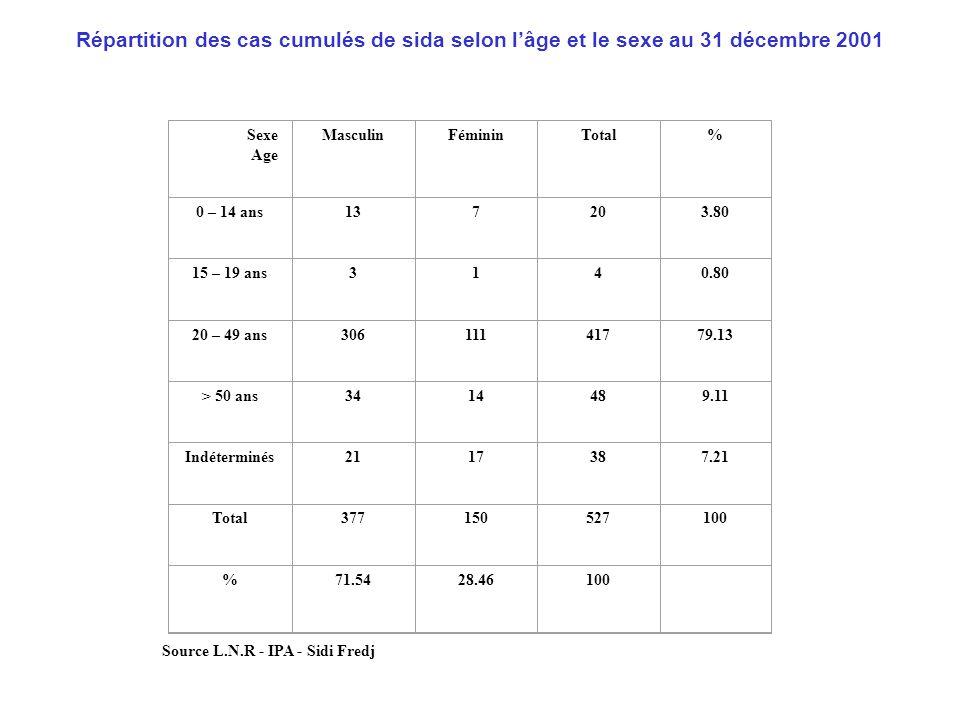 Répartition des cas cumulés de SIDA 1985-2001 selon le mode de contamination