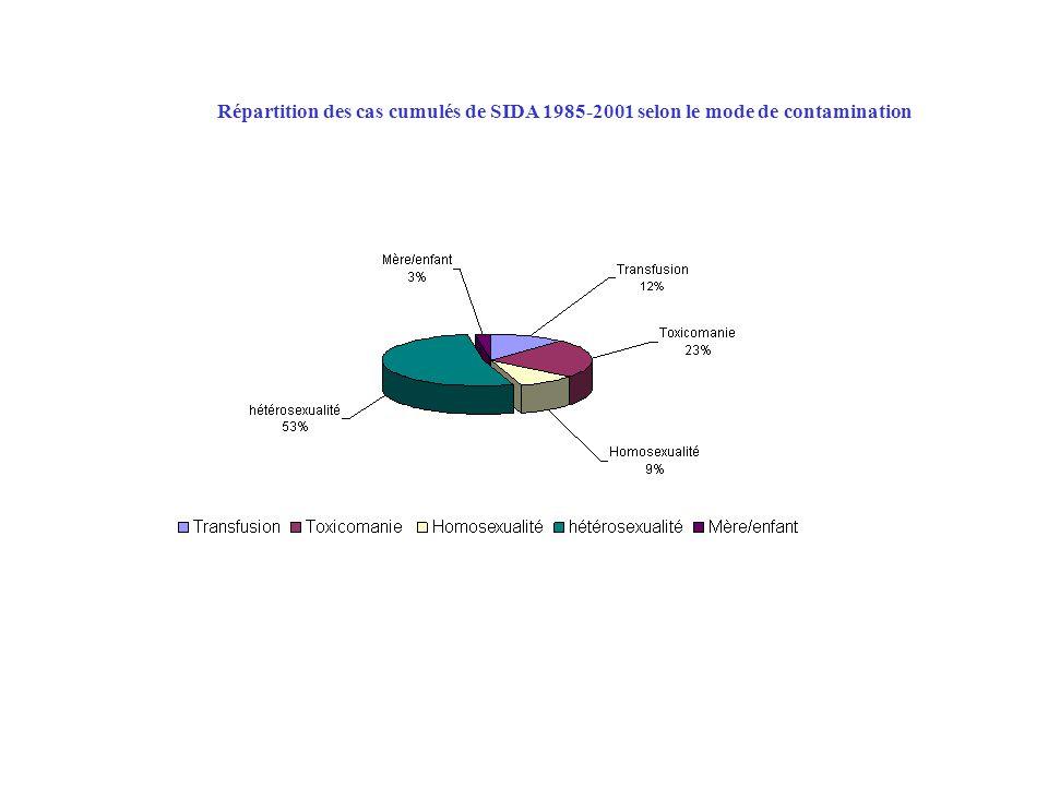 Répartition des voies de transmission des cas de SIDA selon le lieu d'infection