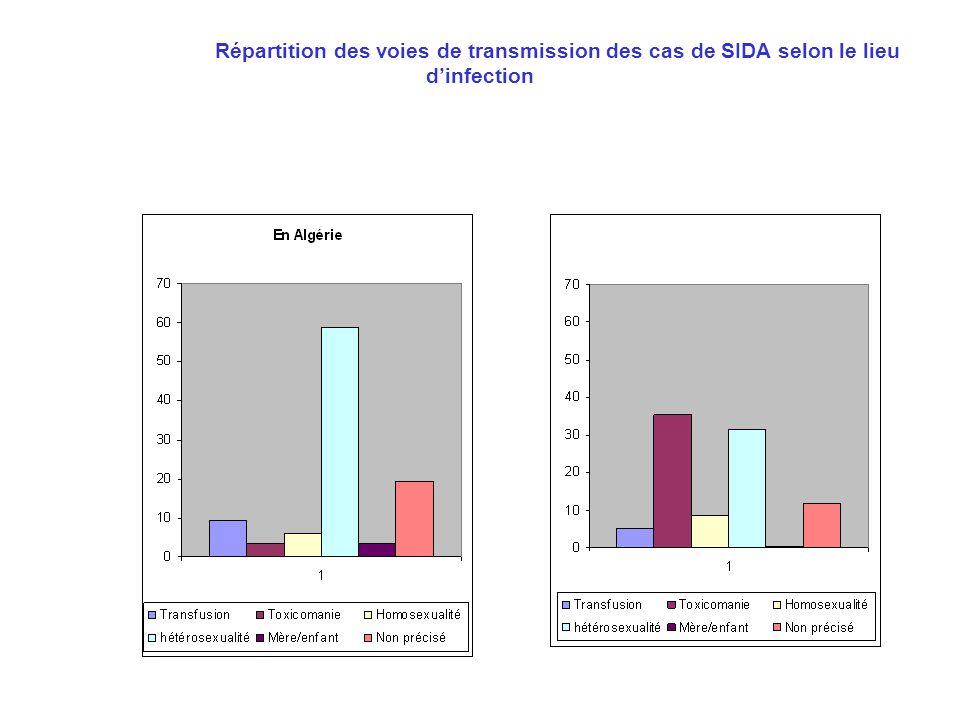 Graphique 3 Evolution des cas de SIDA par année de 1985 au 31 décembre 2001 Source: LNR – IPA Sidi Fredj.