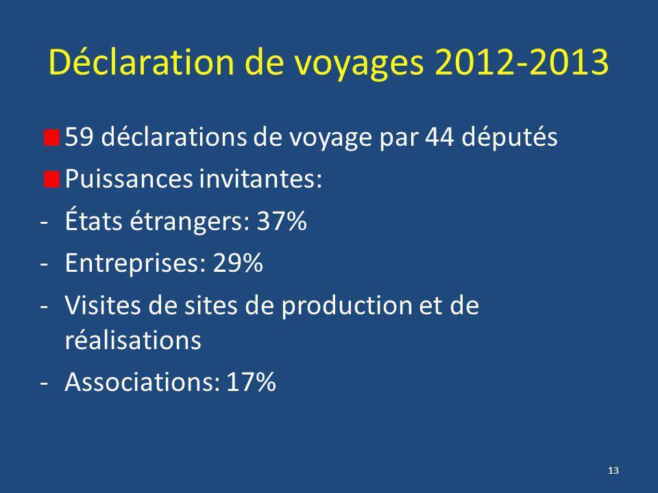 13 Déclaration de voyages 2012-2013 59 déclarations de voyage par 44 députés Puissances invitantes: -États étrangers: 37% -Entreprises: 29% -Visites d