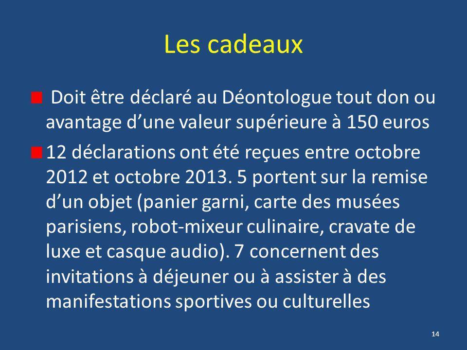 14 Les cadeaux Doit être déclaré au Déontologue tout don ou avantage d'une valeur supérieure à 150 euros 12 déclarations ont été reçues entre octobre