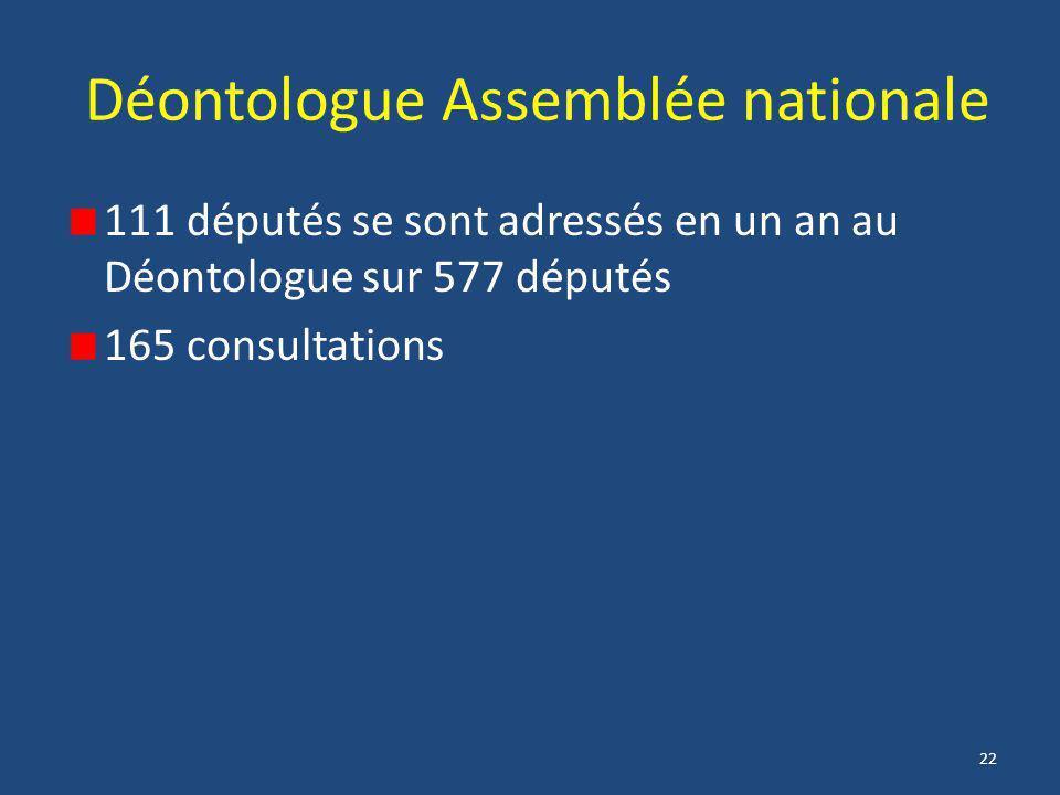 22 Déontologue Assemblée nationale 111 députés se sont adressés en un an au Déontologue sur 577 députés 165 consultations