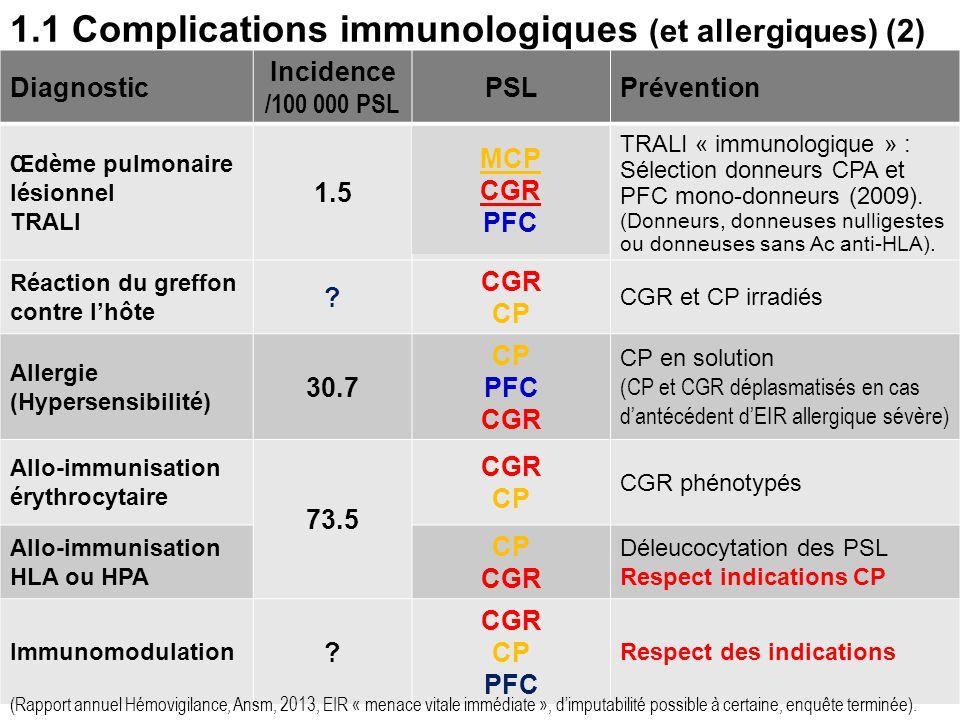 9 1.1 Complications immunologiques (et allergiques) (1) Incompatibilité immunologique (Ag-Ac) Incidence /100 000 PSL PSLPrévention Choc hémolytique (h