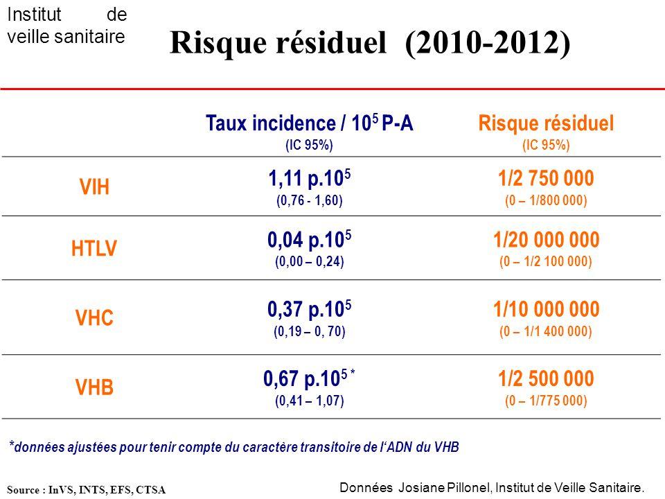 11 1.2 Complications infectieuses Diagnostic Incidence /100 000 PSL PSLPrévention Infection bactérienne 0.8 Dont 1 décès CP CGR - Sélection donneurs -