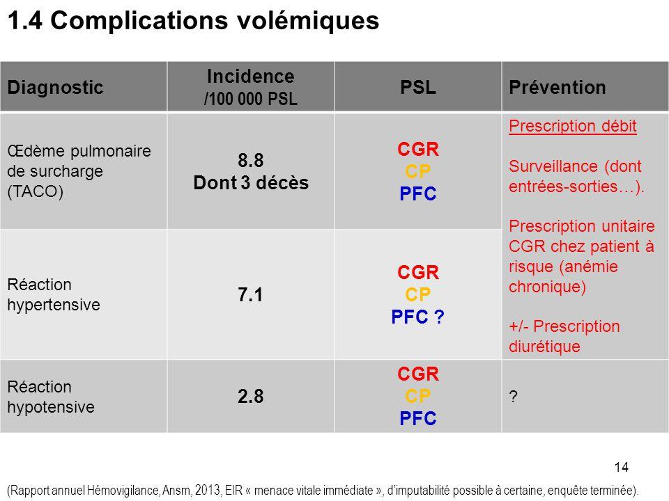 13 1.3 Complications métaboliques Diagnostic Incidence /100 000 PSL PSLPrévention Réaction fébrile non hémolytique 64.1 CGR CP CGR de moins de 15 jour