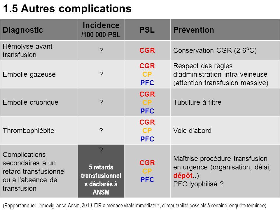 15 Complications volémiques - Surcharge En cas d'anémie chronique, chez les patients ≥ 70 ans ou porteur d'une cardiopathie : => Transfusion d'un CGR